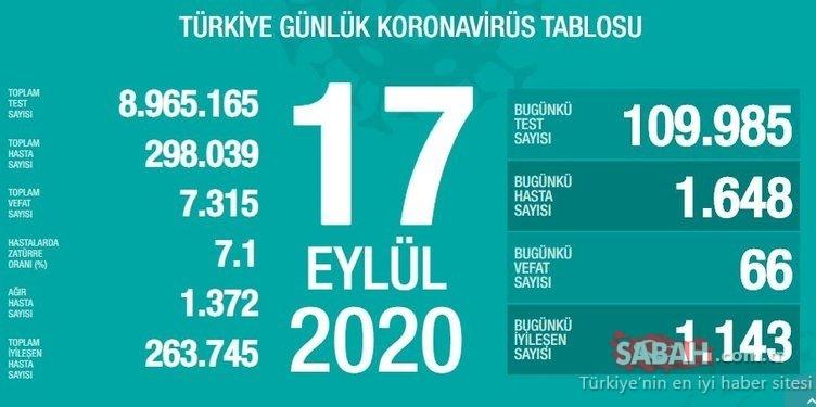 SON DAKİKA HABERİ - Türkiye'de corona virüsü vaka ve ölü sayısı kaç oldu? 19 Eylül Türkiye corona vaka ve ölü sayısı son durum!