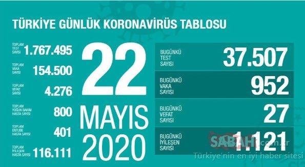Son Dakika Haberi | 22 Mayıs Corona virüsü vaka sayısı açıklandı! Bugün Türkiye'de corona virüsü vaka sayısı kaç?