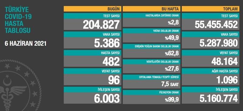 6 Haziran koronavirüs tablosu son dakika paylaşıldı! 6 Haziran korona  tablosu ile bugünkü Türkiye güncel vaka sayısı - vefat sayısı - Son Dakika  Haberler