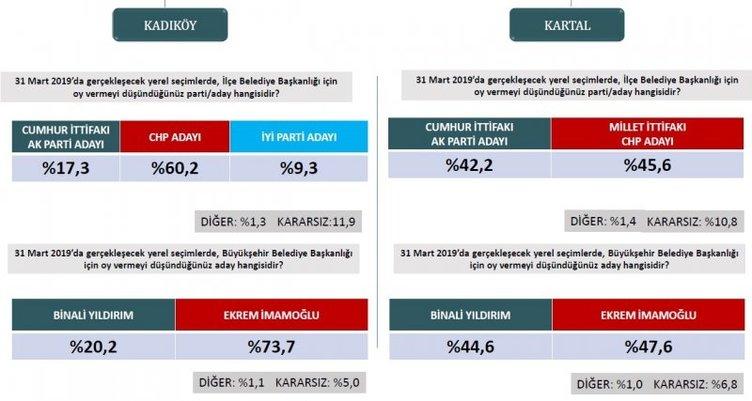 Son dakika haberi: Seçim anketlerinde son durum! İşte 31 Mart için son seçim anketi... (İstanbul ilçelerinde son durum ne?)