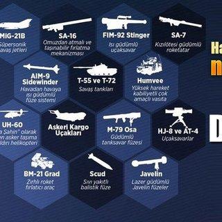 İşte Batı'nın DEAŞ ve PKK'ya yağdırdığı silahlar!