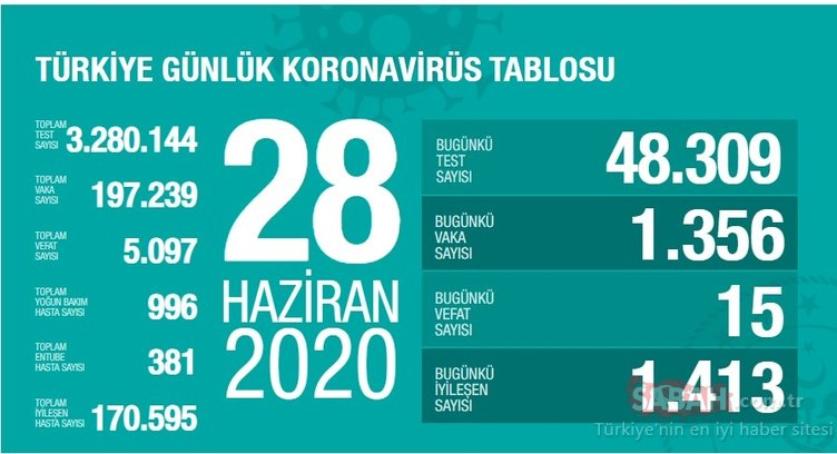 Son dakika haberi: 29 Haziran Türkiye'de güncel corona virüsü vaka ve ölüm sayısı bugün kaç oldu? Türkiye corona virüsü vaka ve ölü sayısı son durum!