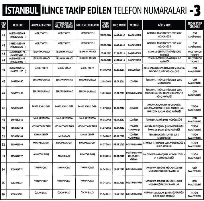 İstanbul ili dinleme listesi