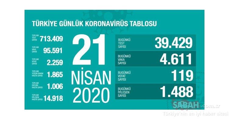 Son Dakika Haberi | Corona virüsü vaka sayısı: Türkiye'de son durum ne? Corona virüsü vaka sayısı ve canlı harita – 22 Nisan