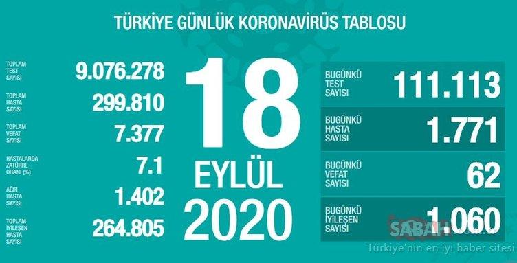 SON DAKİKA HABERİ: 22 Eylül Türkiye'de corona virüs vaka ve ölü sayısı kaç oldu? 22 Eylül Salı Sağlık Bakanlığı Türkiye corona virüsü günlük son durum tablosu…