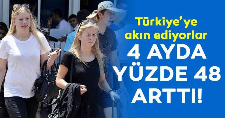 Türkiye'ye akın ediyorlar! Sadece 4 ayda yüzde 48 arttı
