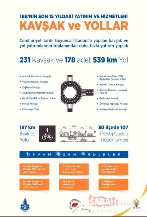 İBB'nin son 15 yıldaki yatırım ve hizmetleri yayınlandı