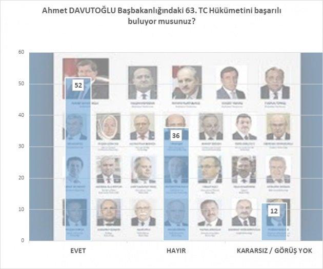 Bugün seçim olsa AK Parti rekor kırıyor!