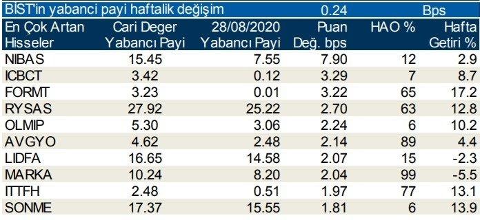 Borsa İstanbul'da günlük-haftalık yabancı payları 07/09/2020