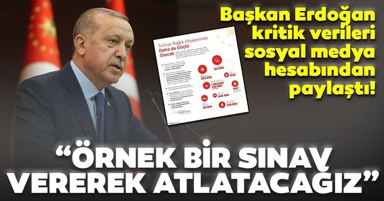 Son dakika: Başkan Erdoğan'dan corona virüsle mücadele mesajı!