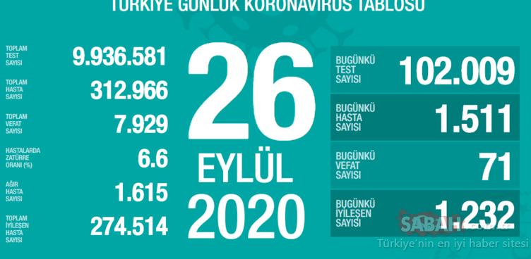 SON DAKİKA HABERİ: 29 Eylül Türkiye'de corona virüs vaka ve ölü sayısı kaç oldu? 29 Eylül Salı Sağlık Bakanlığı Türkiye corona virüsü günlük son durum tablosu…