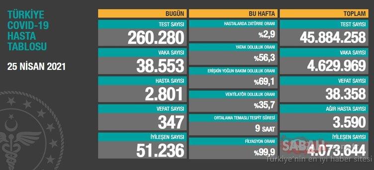 25 Nisan korona tablosu ile bugünkü Türkiye'de corona virüsü vaka sayısı: 25 Nisan koronavirüs tablosu son dakika açıklandı