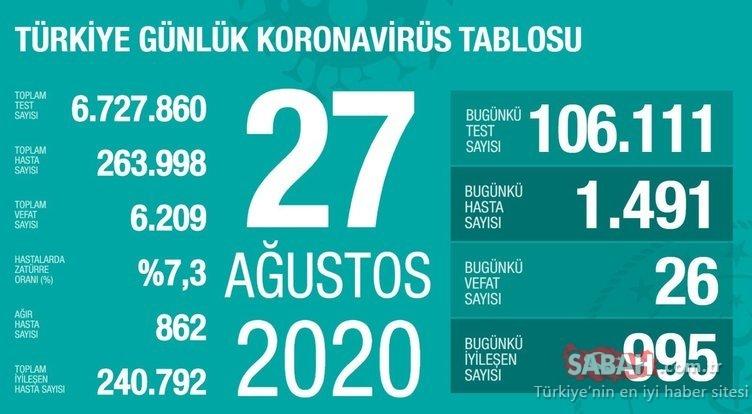Son dakika haberi: Türkiye corona virüsü vaka ve ölü sayısı kaç? 29 Ağustos Bugün Türkiye corona virüs ölü ve vaka sayısı açıklandı mı?