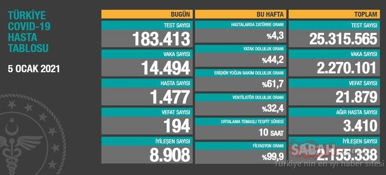 Bakan Koca son dakika 5 Ocak koronavirüs tablosunu paylaştı! İşte Türkiye'de 5 Ocak korona vaka sayısı verileri…
