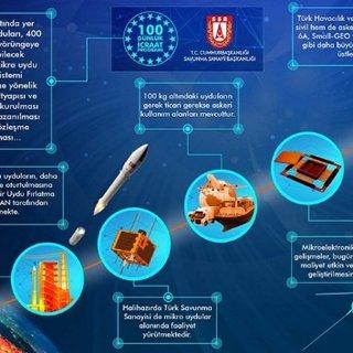 Yeni yerli 'roket sistemi' için hazırlıklar başladı