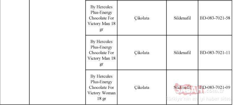 Gıda, Tarım ve Hayvancılık Bakanlığı hileli ürünler listesini kamuoyuna duyurdu! İşte zehir saçan hileli ürünleri piyasaya sunan o firmalar