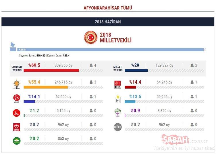 24 Haziran il il milletvekili seçim sonuçları