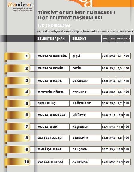 En başarılı belediyeler ve başkanları