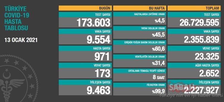 SON DAKİKA: Bakan Koca 15 Ocak 2021 koronavirüs tablosunu açıkladı! Türkiye corona virüsü vaka sayısı – ölü sayısı kaç oldu?