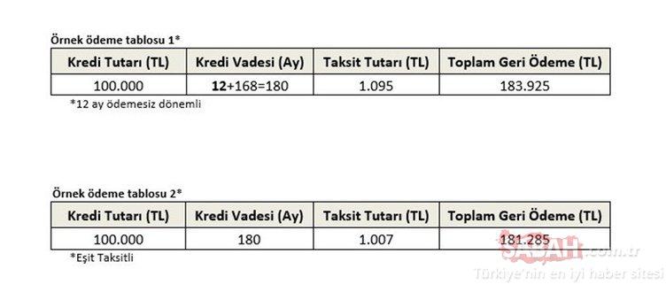 Son dakika | Taşıt ve konut kredisi faiz oranları: Halkbank, Ziraat ve Vakıfbank konut kredisi başvuru şartları