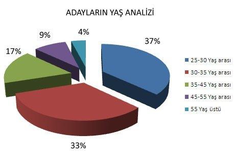 AK Parti adaylarının eğitim ve yaş dağılımı