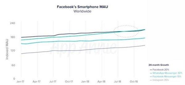 Facebook WhatsApp'ın gerisinde kaldı!