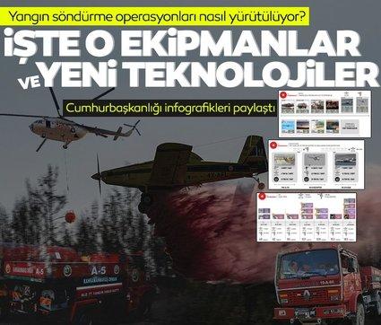 Yangın söndürme operasyonları nasıl yürütülüyor? İşte yangınlarla mücadelede kullanılan ekipmanlar ve yeni teknolojiler