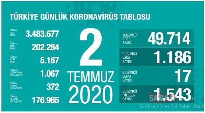 Son dakika haberleri: 6 Temmuz Türkiye corona virüsü vaka, ölü ve iyileşen sayısı kaç oldu? Günlük tablo ile Türkiye corona virüsü vaka sayısı son durum