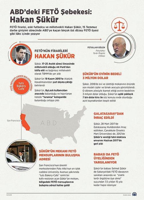 ABD'deki FETÖ Şebekesi: Hakan Şükür