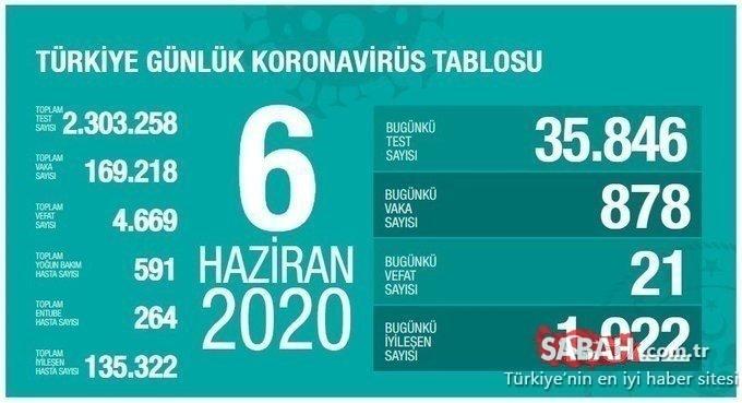 Son dakika haberi: Bakan Koca, Türkiye'de corona virüsü son durum ve günlük tabloyu paylaştı! 8 Haziran Türkiye'de corona virüsü vaka, ölüm, iyileşen hasta sayısı nedir?