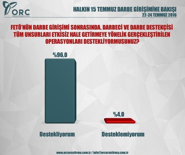ORC'nin darbe girişimi anketi