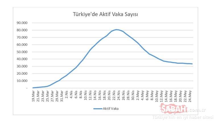 Son Dakika Haberleri   Türkiye corona virüsü vaka sayısı bugün açıklandı! 26 Mayıs Sağlık Bakanlığı günlük corona virüsü tablosu