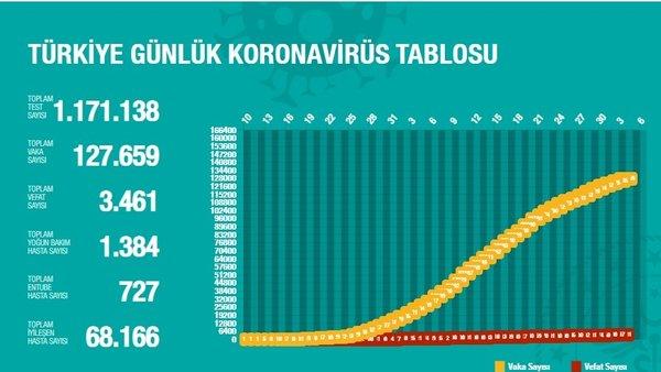 Türkiye'deki corona virüsü iyileşen, vaka ve vefat sayıları (5 Mayıs 2020 Salı) güncel rakamlar açıklandı | Video