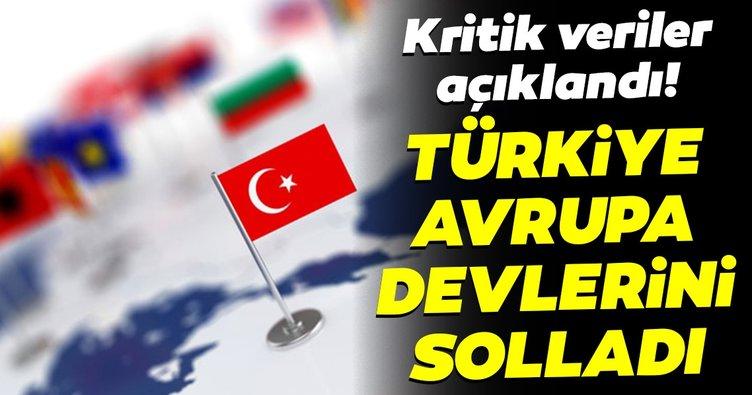 Türkiye büyümede Almanya, İtalya ve Norveç'i solladı!