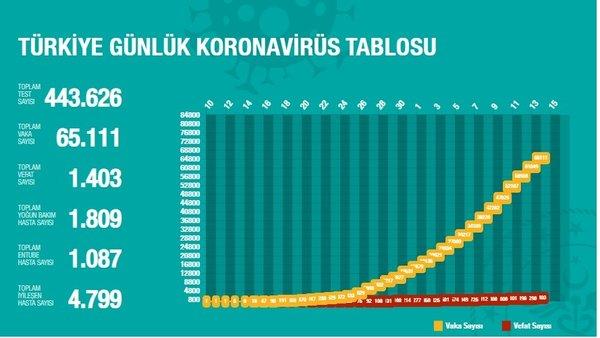 Türkiye'deki corona virüsü vakaları ve ölü sayıları (15 Nisan 2020 Çarşamba) güncel rakamları açıklandı | Video