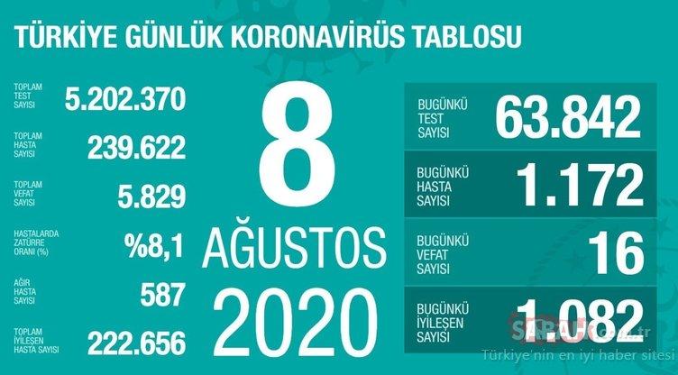 Son Dakika Haberi: Sağlık Bakanı Fahrettin Koca 12 Ağustos corona virüs vaka ve ölü sayısını açıkladı! Türkiye koronavirüs günlük son durum tablosu…