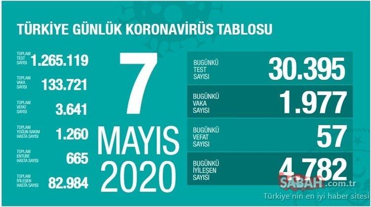Son dakika haberi: Bakan Koca Türkiye'de corona virüsü günlük tablo ve son durumu açıkladı! Türkiye'de 7 Mayıs corona virüsü vaka, ölüm, iyileşen hasta sayısı kaç oldu?