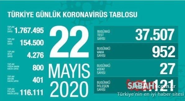 TÜRKİYE CORONA TABLOSU SON DAKİKA - Türkiye corona virüsü ölü ve vaka sayısı kaç oldu? 27 Mayıs Türkiye corona virüsü ölü, vaka ve iyileşen hasta sayısı son durum!