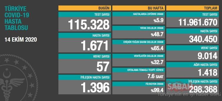 SON DAKİKA HABERİ! 18 Ekim korona tablosu: 18 Ekim Türkiye'de corona virüs vaka ve ölü sayısı kaç oldu? Sağlık Bakanlığı günlük son durum tablosu...
