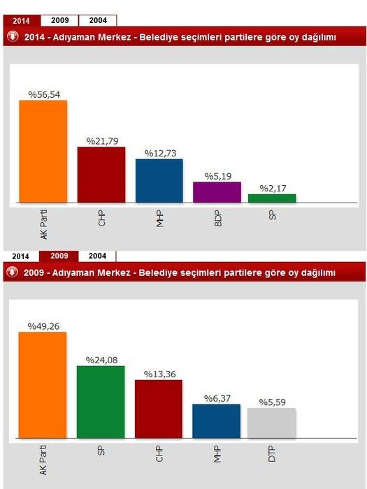 Hangi ilde hangi partinin oyu ne kadar değişti?