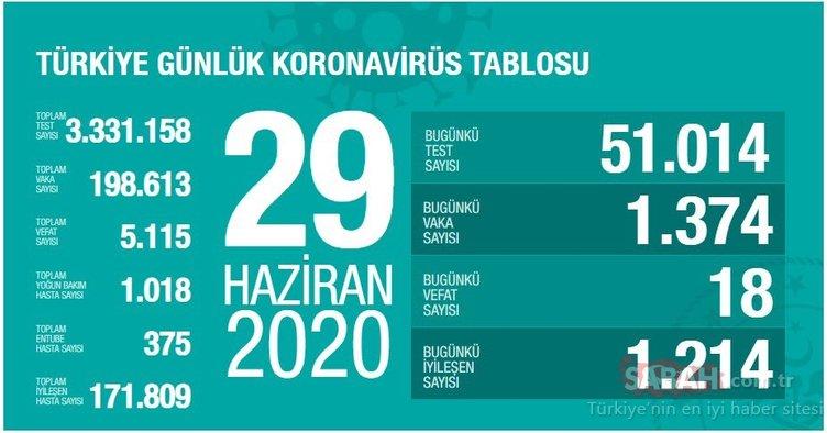 SON DAKİKA - 29 Haziran Türkiye'de güncel corona virüsü vaka ve ölüm sayısı açıklandı! Türkiye corona virüsü vaka ve ölü sayısı kaç oldu?