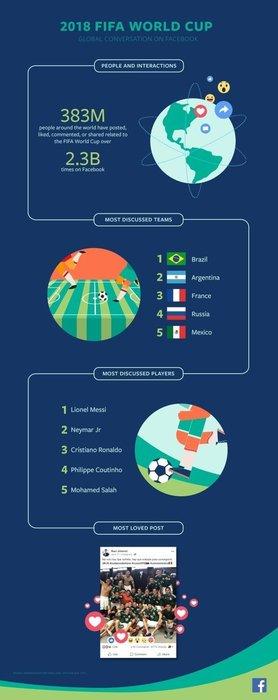 Facebook 2018 Dünya Kupası'nın 'en'lerini açıkladı