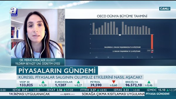 Karacaer: Piyasalarda 'V' tipi toparlanma gerçekleşebilir