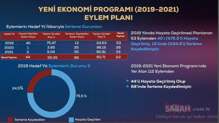 Değişim başlıyor: İşte ekonomide yeni hedefler.