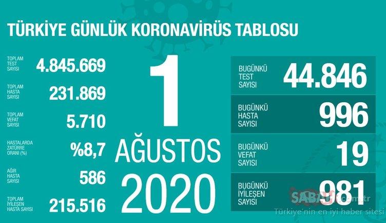 SON DAKİKA! 1 Ağustos Türkiye'de corona virüs ölü ve vaka sayısı kaç oldu? 1 Ağustos 2020 Cumartesi  Sağlık Bakanlığı Türkiye corona virüsü günlük son durum tablosu…