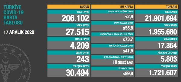 Bakan Koca SON DAKİKA paylaştı! 17 Aralık koronavirüs tablosu ile Türkiye corona virüsü vaka sayısı: Sağlık Bakanlığı korona son durum - Son Dakika Haberler