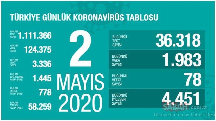 SON DAKİKA HABERİ: Türkiye'deki corona virüs vaka ve ölü sayısı kaç oldu? 2 Mayıs Türkiye günlük corona virüsü tablosu ve canlı harita