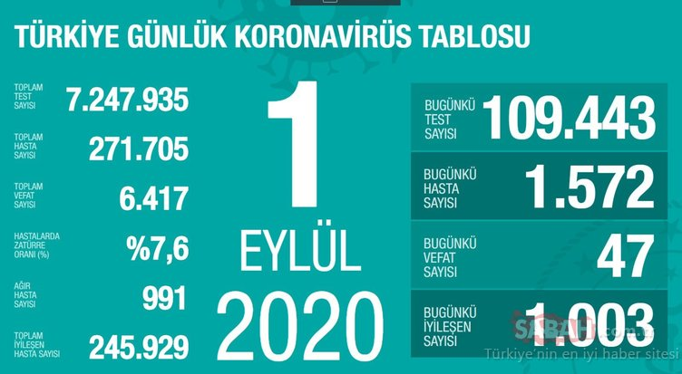 SON DAKİKA HABERİ! 2 Eylül Türkiye'de corona virüs vaka ve ölü sayısı kaç oldu? 2 Eylül 2020 Çarşamba Sağlık Bakanlığı Türkiye corona virüsü günlük son durum tablosu…