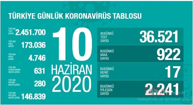 Son dakika haberleri: Bakan Koca, Türkiye'de corona virüsü son durumu ve günlük tabloyu paylaştı! 10 Haziran Türkiye corona virüsü vaka, ölüm ve iyileşen hasta sayısı nedir?
