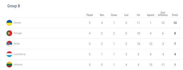 UEFA resmi puan durumunu açıkladı! Türkiye grup lideri oldu!